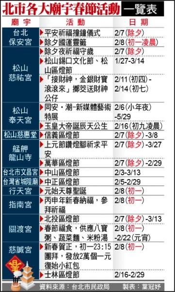 台北市廟宇春節活動表格