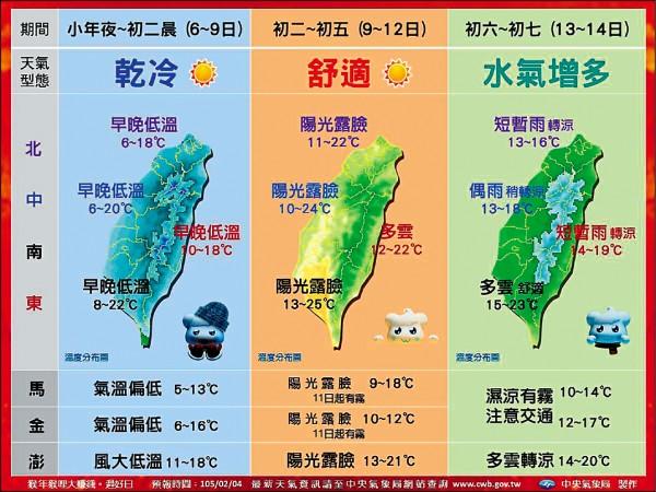 中央氣象局公布最新春節天氣預測,並以圖表顯示氣溫及晴雨預測。(中央氣象局提供)