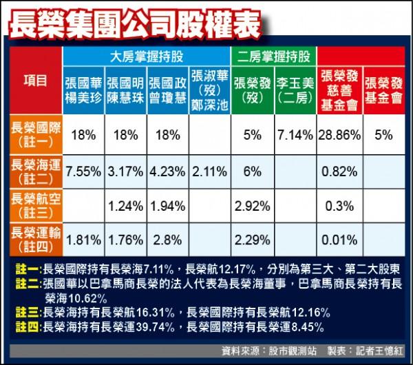 長榮集團公司股權表