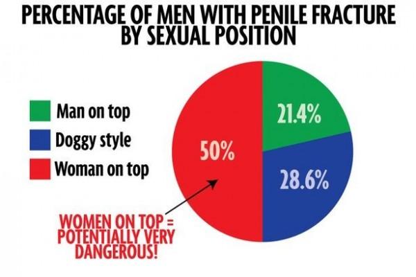 最容易對男性造成傷害的姿勢。(圖片擷取自《鏡報》)