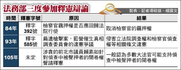 法務部三度參與釋憲辯論一覽表