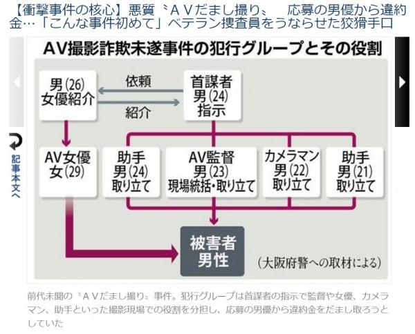 日本發生一起罕見的「假AV詐欺」案件!(圖取自《產經新聞》)