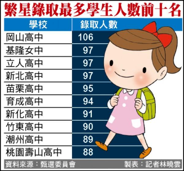 繁星錄取最多學生人數前十名(記者林曉雲製表)
