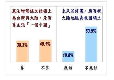 有超過6成民眾認為不應再將「大陸地區」列為我國領土。(圖擷取自台灣指標民調公司)