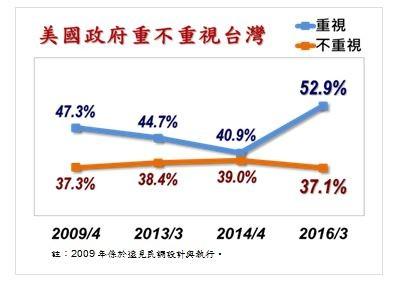 5成民眾認為美國仍重視台灣。(圖擷取自台灣指標民調公司)