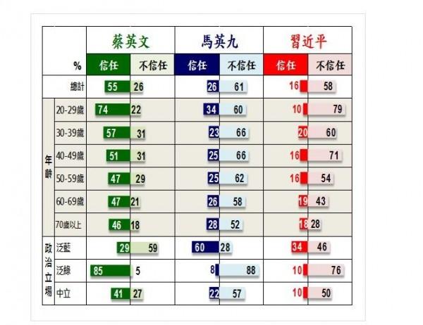 民眾對於馬總統的不信任度高於習近平。(圖擷取自台灣指標民調公司)