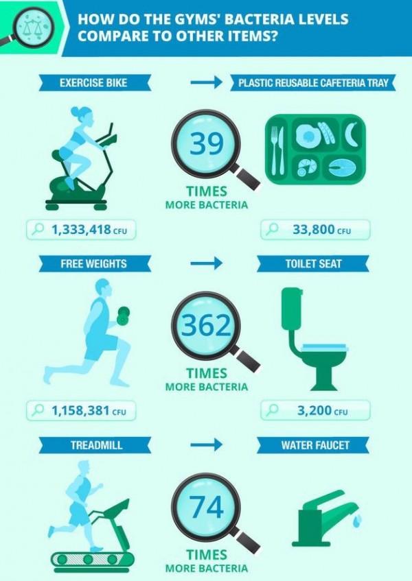 研究發現,啞鈴等負重訓練器材竟比馬桶多出362倍的細菌。(取自FitRated網站)