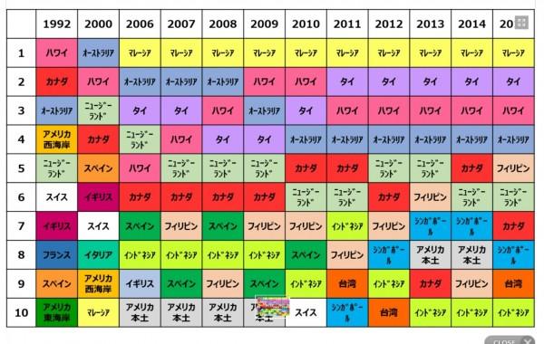 日本人希望長住國家前十名名單,台灣在2015年重新進榜,排名第九。(洪文能提供)