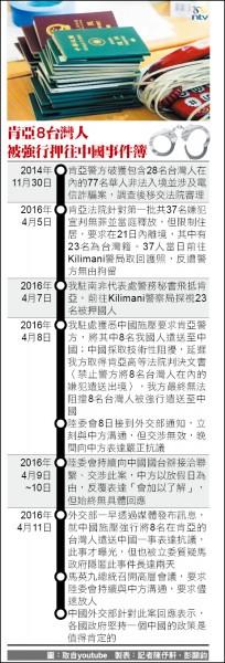 肯亞8台灣人被強行押往中國事件簿