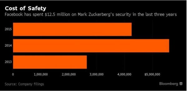 近三年來,臉書一共花了1250萬美元來保護祖克柏。(彭博)