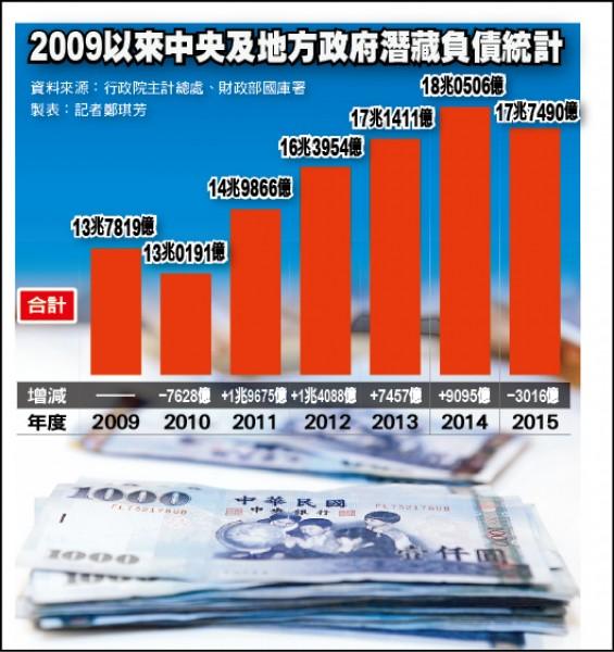 2009以來中央及地方政府潛藏負債統計