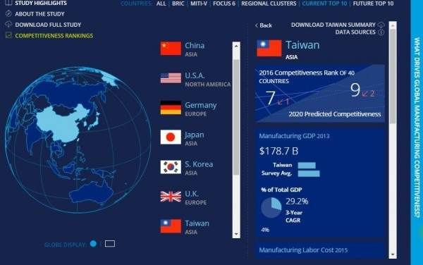 「2016全球製造業競爭力指標」前7名,台灣僅次於英國,但相較去年下滑了1名。(圖擷取自Deloitte官網)