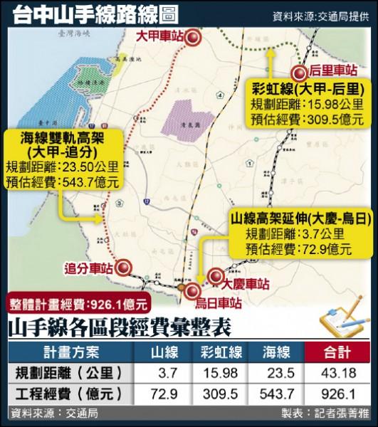 台中山手線路線圖