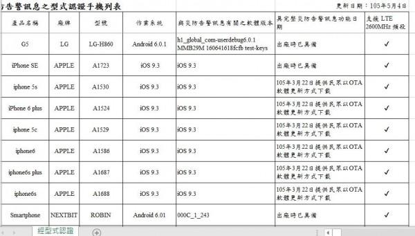 目前除iPhone二年前即將PWS列為標準規格,LG表示,新款手機如G5已經內建,部分舊款手機最快下個月即可升級,三星表示現僅有Note 4與Note Edge提供PWS功能,其他機種仍在開發中,華為則表示,將針對去年下半年後重點機種,開發相關功能。(記者陳炳宏翻攝)