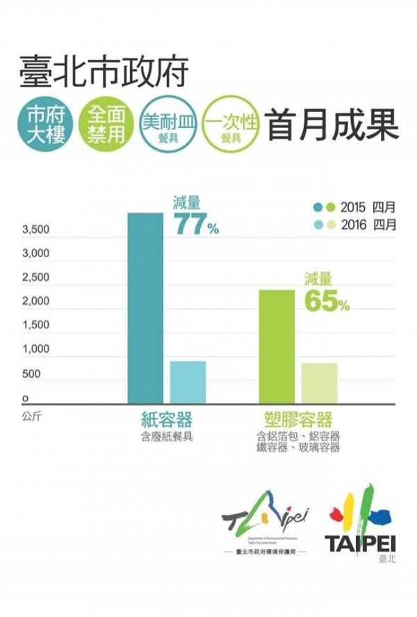 市府大樓禁用一次性及美耐皿餐具後,與去年4月相比,今年紙容器減量率為77%、塑膠容器減量率為65%。(圖擷自柯文哲臉書)