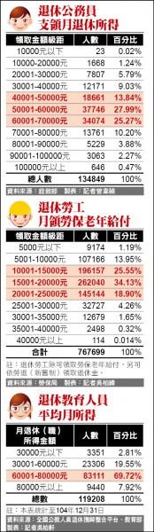 公務員、勞工、教師月領退休金比較