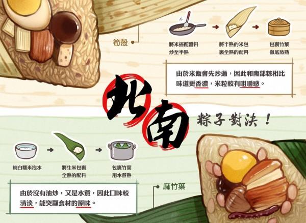 南北粽誰才是「真的粽子」一直備受爭議,有網友製圖整理兩者差異。(圖擷取自「圖文不符」臉書粉絲團)