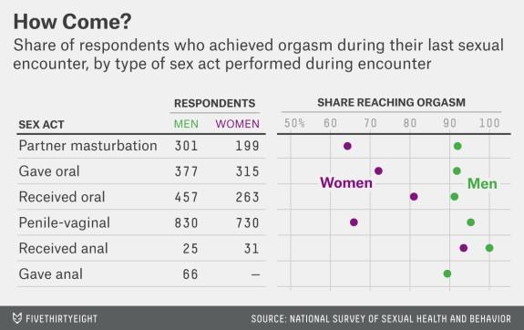 根據國外大學早先的調查顯示,在接受伴侶替自己口交的部分,則有457名男性及263名女性能接受,藉此達到性高潮的男性有91%,女性則有81%。(圖擷取自fivethirtyeight)