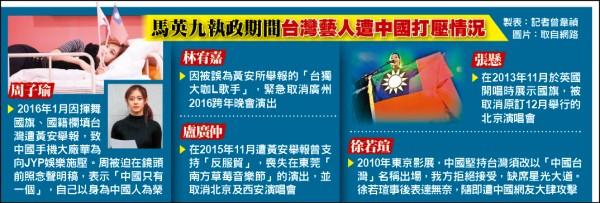 馬任內台灣藝人遭中國打壓一覽表