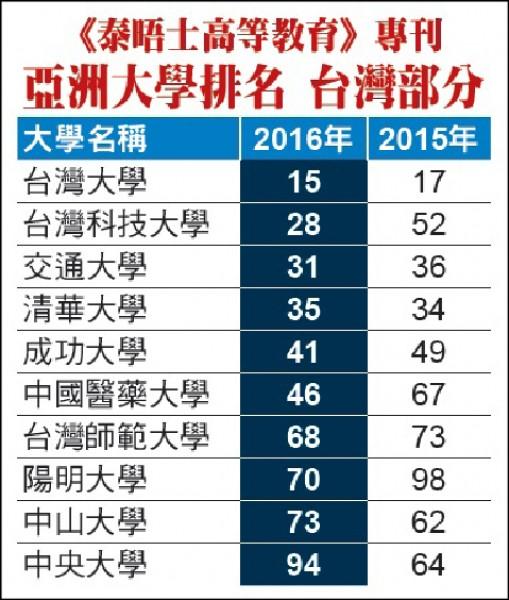 《泰晤士高等教育專刊》亞洲大學排名:台灣部分