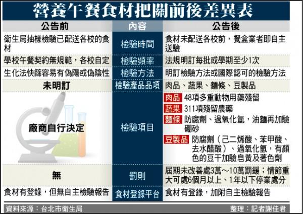 台北市食品安全自治條例新增公告,營養午餐食材把關前後差異對照表。(記者謝佳君製表)
