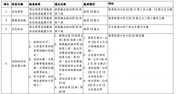 北市4家位於西門町的一般旅館違規挨罰,已勒令改善並補正資料。(圖由法務局提供)
