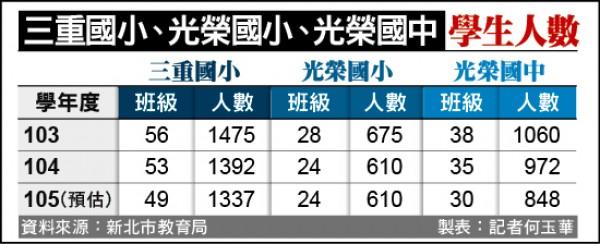 三重國小、光榮國小、光榮國中學生人數一覽表