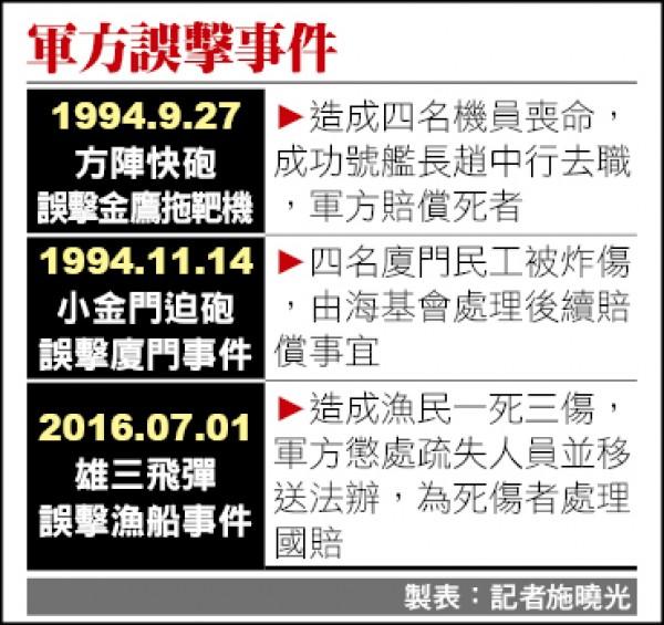 軍方誤擊事件一覽表