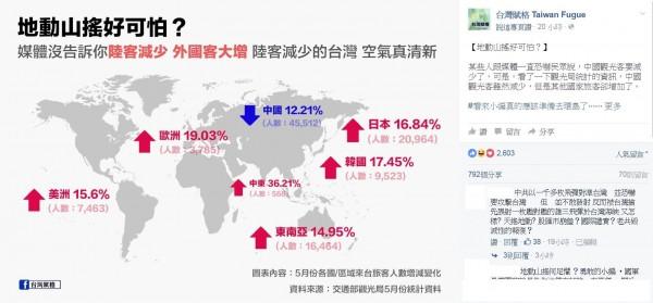 5月來台觀光客統計數字顯示,中國客減一成二,但日韓客各增16%、17%,整體成長1.87%。(圖片取自臉書粉絲專頁《台灣賦格 Taiwan Fugue》的臉書)