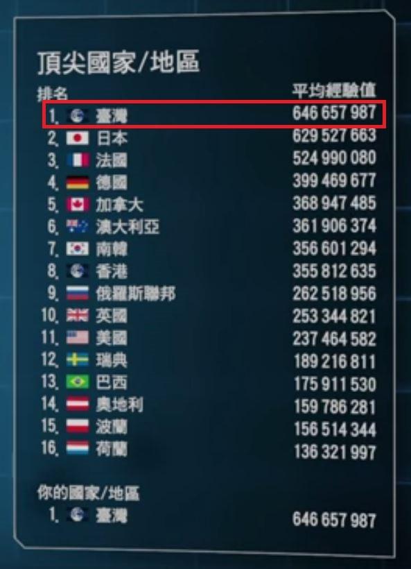 台灣玩家在遊戲「異種國度」內擠下日本,奪得世界第一,卻面臨無國旗可掛的情況,知名實況主因而寄信給蔡英文,希望能獲總統重視。(擷取自PTT)