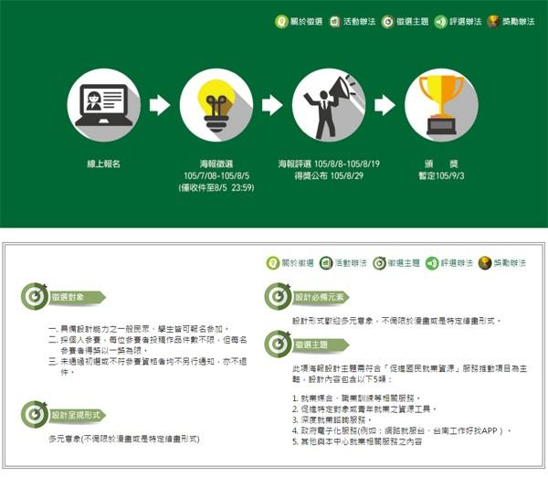 南市勞工局辦理就服職訓資源海報設計競賽,七月八日起徵件,首獎三萬。(圖擷自徵選網站)