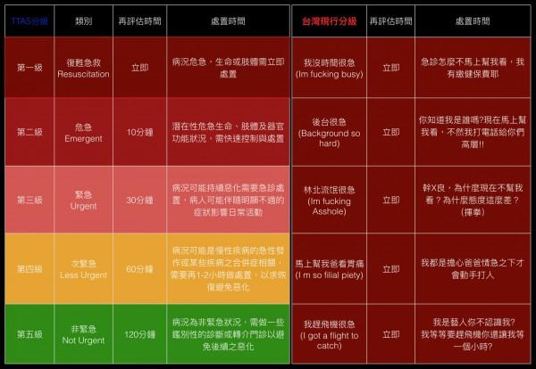 「盾牌牙醫史書華」在臉書則諷刺地貼出表格,顯示「台灣現行分級」與TTAS分級有明顯差別。(圖取自盾牌牙醫史書華臉書)