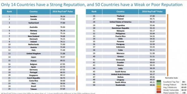 世界最受尊敬的國家排行中,瑞典第一,台灣位居第25名,美國、中國分別排在28、57名。(擷取自國外研究機構「Reputation Institute」)