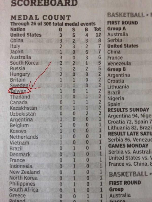 學者李筱峰在臉書貼出一張美國報紙的奧運獎牌統計表,上面台灣代表團用的不是「Chinese Taipei」,而是正名「Taiwan」!(圖擷自李筱峰臉書)