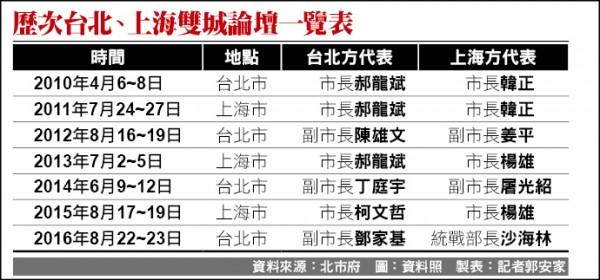 歷次台北、上海雙城論壇一覽表