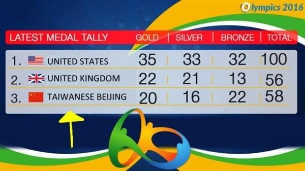 近來有外國網友發現,有駭客疑似進入里約奧運的獎牌排行榜,把位居第3名的中國,改成「台灣北京」(TAIWANESE BEIJING)。(圖截自bubbletea101)