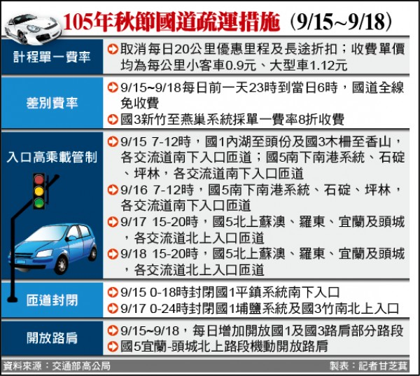 105年秋節國道疏運措施(9/15~9/18)