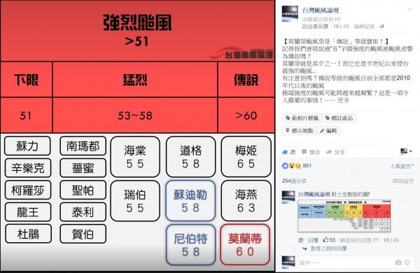 台灣颱風論壇把莫蘭蒂列為「傳說」。(記者吳政峰翻攝自「台灣颱風論壇」臉書)