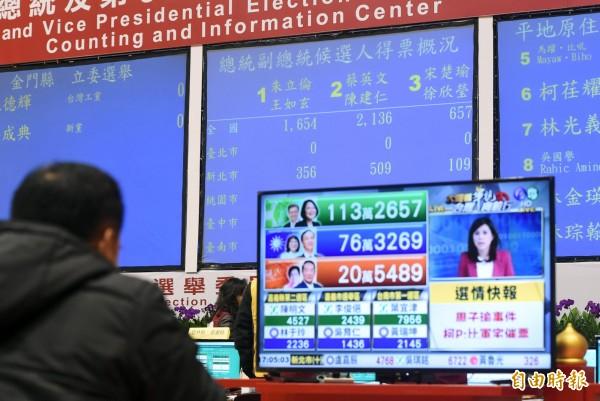 桃園民政局長湯蕙禎表示,按照目前的人口數,並未達到增加立委席次條件。圖為今年1月16日,第14任總統、副總統與第9屆立法委員選舉開票畫面。(資料照,記者廖振輝攝)
