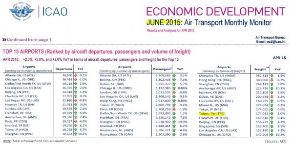 台灣在ICAO官網上的資料顯示,2015年6月之前都是被標註為「台灣台北」(Taipei, TW)。(圖擷自ICAO官網)