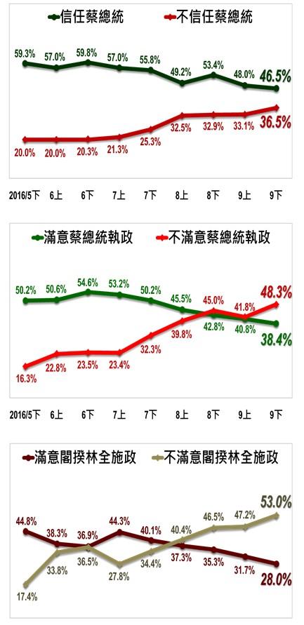 台灣指標民調出爐。(圖擷取自台灣指標民調)
