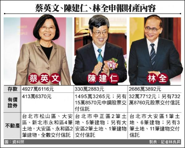 新政府正副總統及行政院長財產申報一覽表