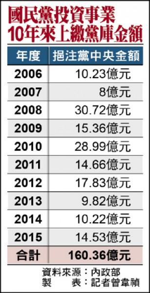 國民黨投資事業10年來上繳黨庫金額