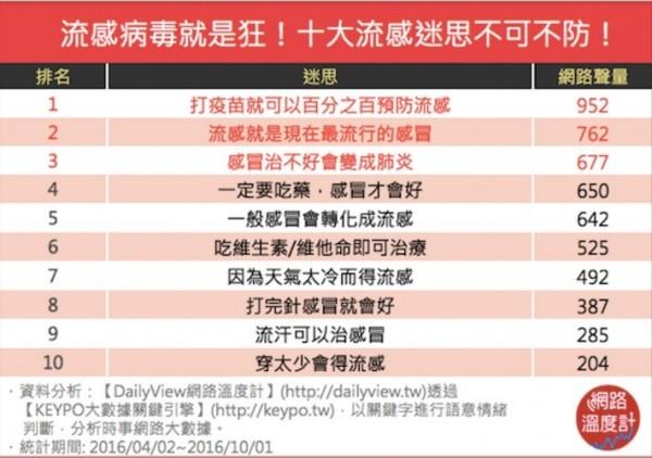 十種民眾常有流感迷思。(翻攝自網路溫度計)