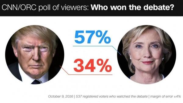 美國民主黨總統候選人希拉蕊(Hillary Clinton)與共和黨候選人川普(Donald Trump)的第二次總統辯論,美媒《CNN》民調顯示,有57%的人認為希拉蕊在辯論中勝出。(圖擷自《CNN》)