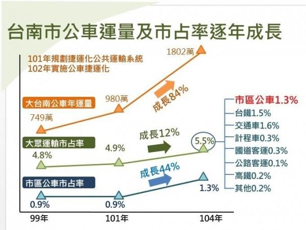 南市公車運量成長,占整體公共運輸成長量的3分之2。(記者洪瑞琴翻攝)