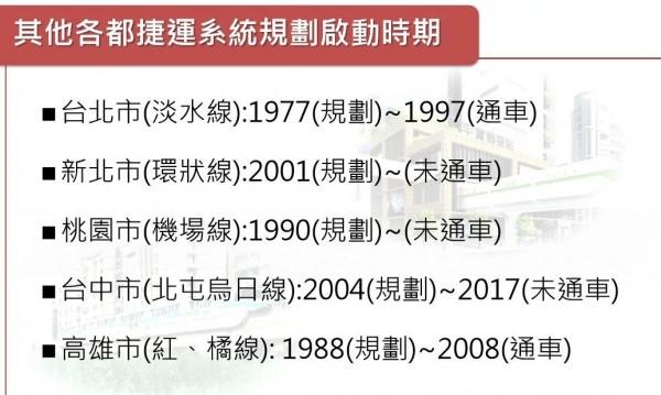 其他5都捷運系統規劃比較表。(記者洪瑞琴翻攝)