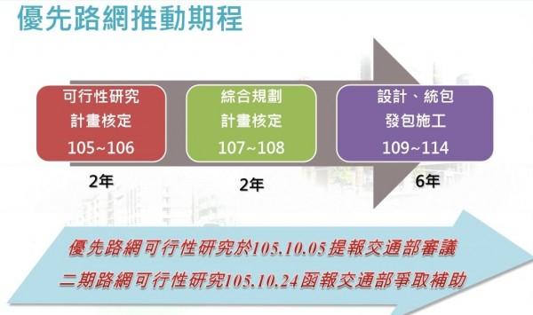 台南捷運系統規劃期程。(記者洪瑞琴翻攝)