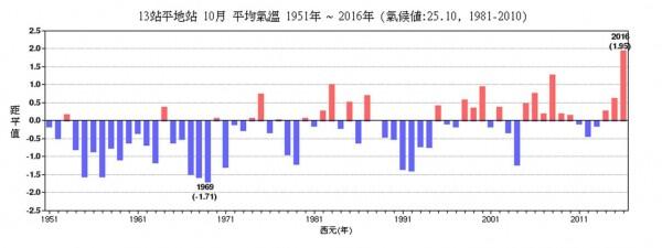 鄭明典指出,今年10月是台灣有現代觀測以來最熱的10月。(圖擷自鄭明典臉書)