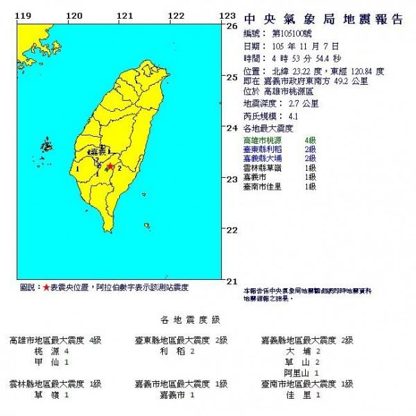 高雄市桃源區7日清晨4時53分發生芮氏規模4.1地震,深度僅2.7公里。(圖擷自中央氣象局)